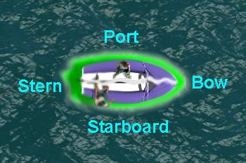 Where do sailing terms like starboard come from - What side is port and starboard on a boat ...